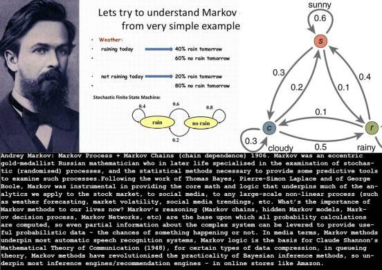 1906_Markov_Markov-Chain_c