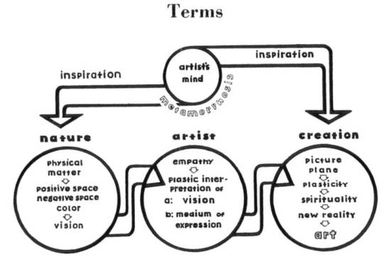 hoffman-1948_diagram_c