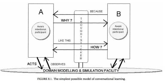 conversation-theory-model